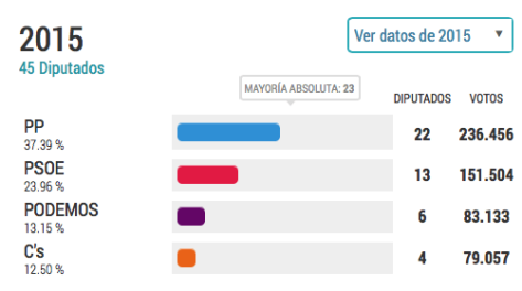 Elecciones autonomicas Murcia