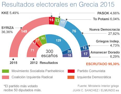 Resultados Elecciones Grecia 2015