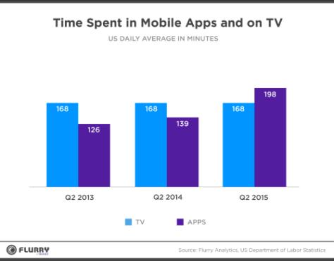 El consumo en apps supera a la televisión tradicional