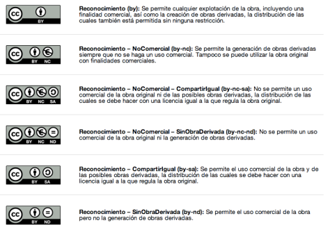 Creative Commons. LICENCIAS