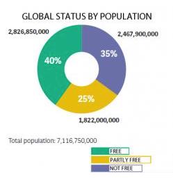 Grado de libertad mundial por número de habitantes en el planeta | GRÁFICO: Freedom House