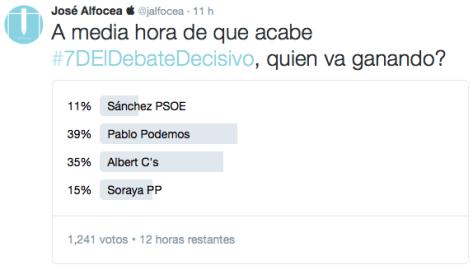 encuesta twitter debate electoral